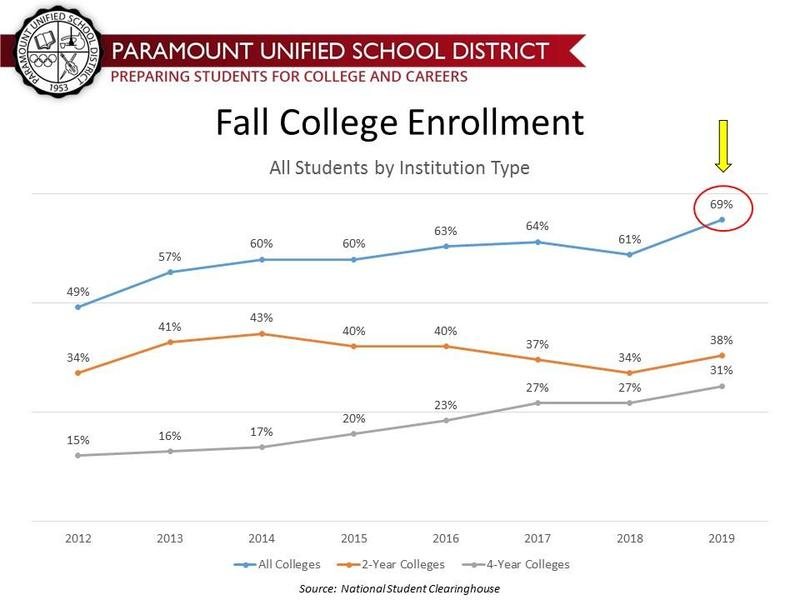 Paramount Unified Sends More Graduates to College Than Ever Before! Featured Photo