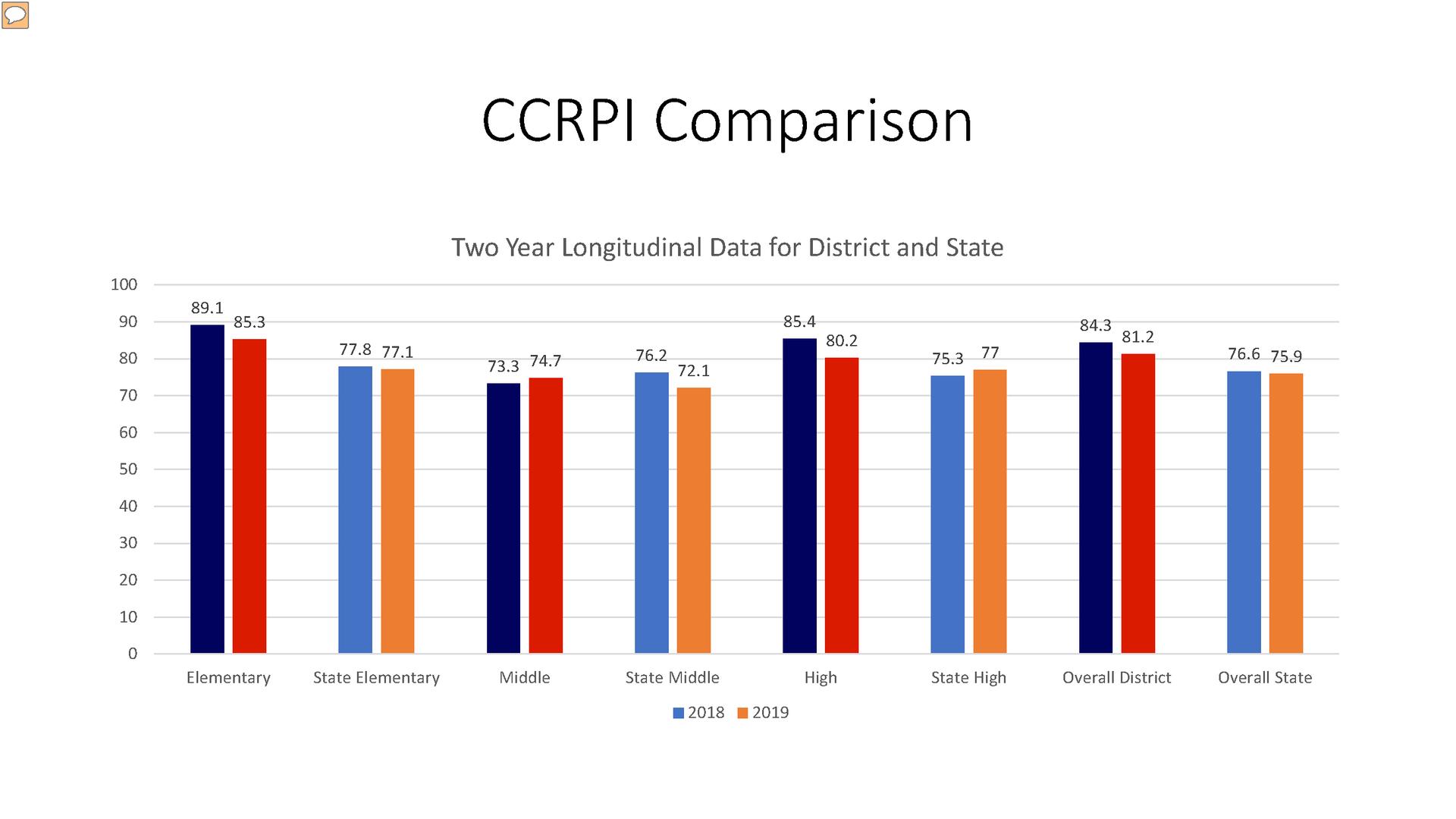 CCRPI Comparison chart