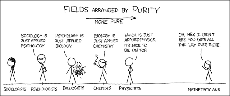 Scientific Fields Arranged By Purity: Math is most pure