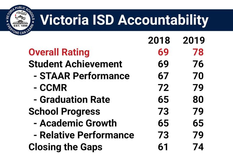 graphic with district scores