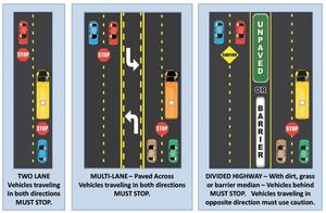 Vehicles traveling in both directions must stop when there are two lanes of traffic and no median.  On multi-lanes of traffic with a paved median and turn lanes, all traffic must stop.  On multi-lanes of traffic with a barrier in the median such as grass or concrete partition, only traffic on the side with the stopped bus must stop.