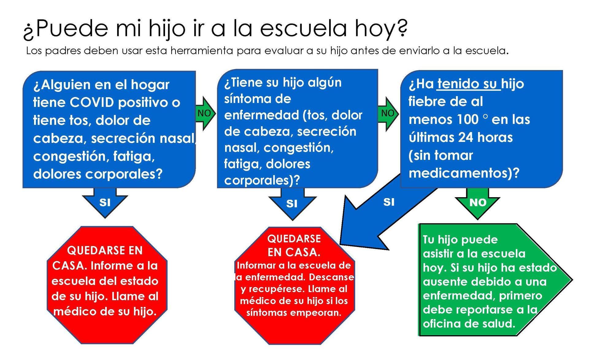 infografía para evaluar la salud del niño antes de enviarlo a la escuela - en español