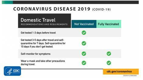 CDC travel guidance table
