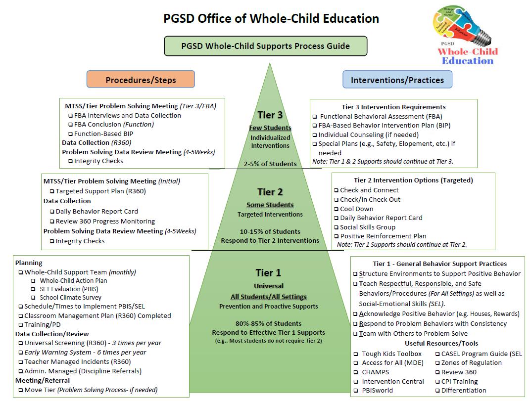 Mtss Tst Forms Diagnostics Behavioral Services Pascagoula Gautier School District
