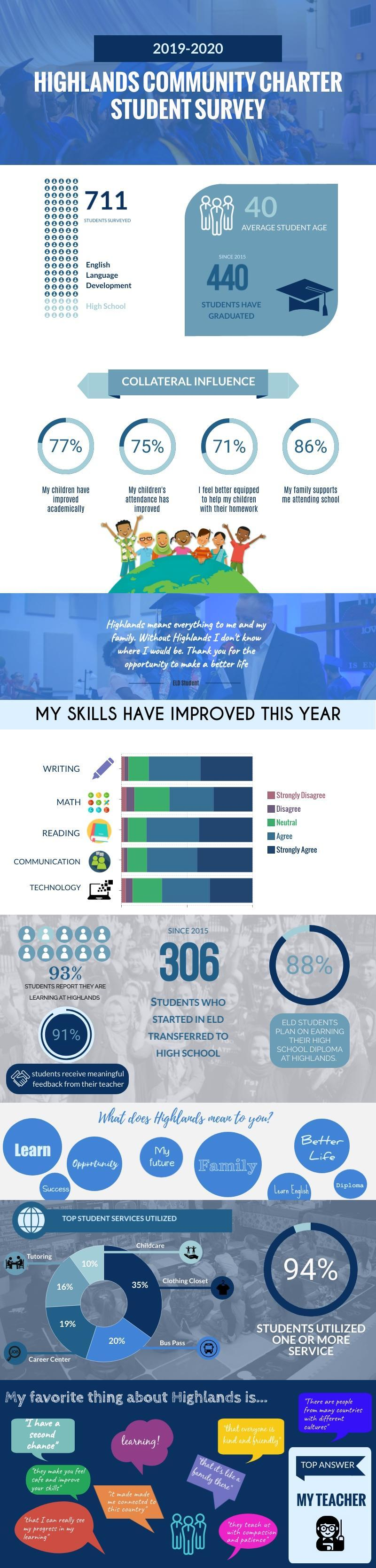 LCAP infographic student survey