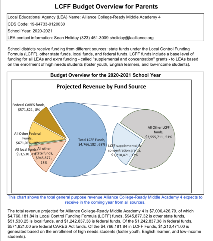 2020-21 Parent Budget Overview Thumbnail Image