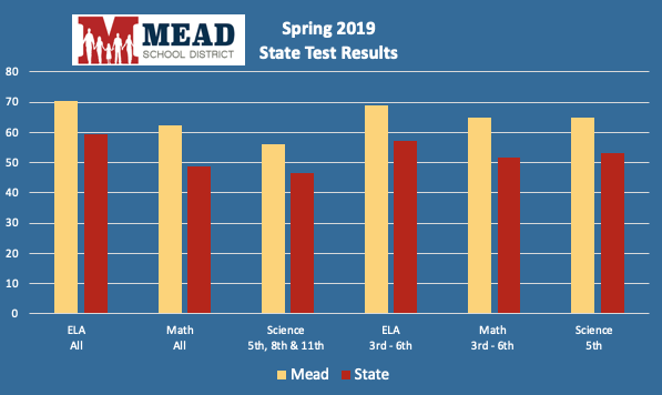 State Test Results Graph