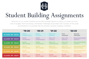 Student Building Assignments