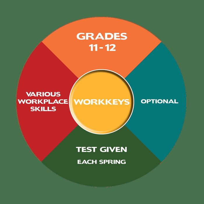 workkeys testing graphic