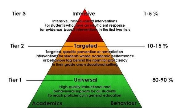 Tier Pyramid - MTSS