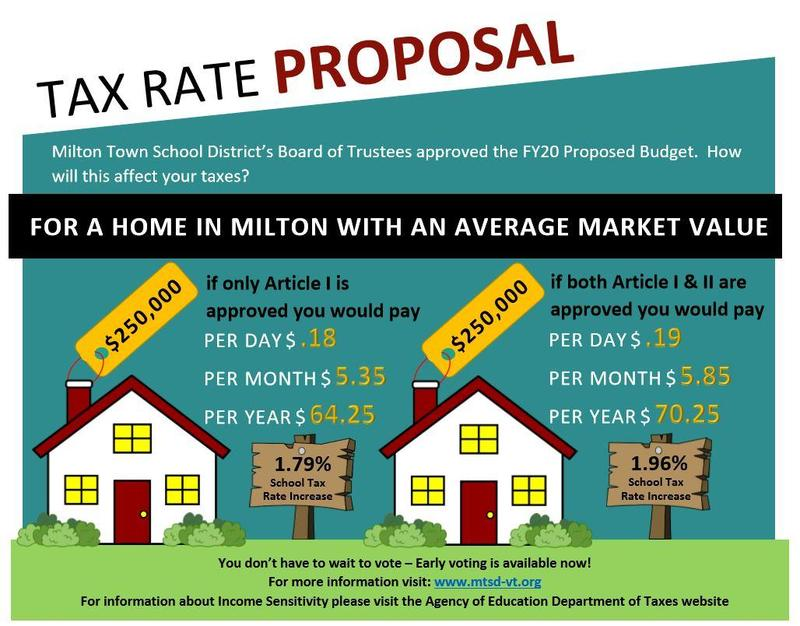 FY20 Tax Rate Postcard