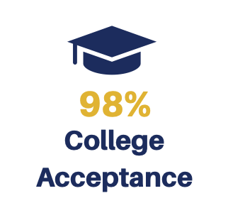 98% of CRN Graduates are accepted to college