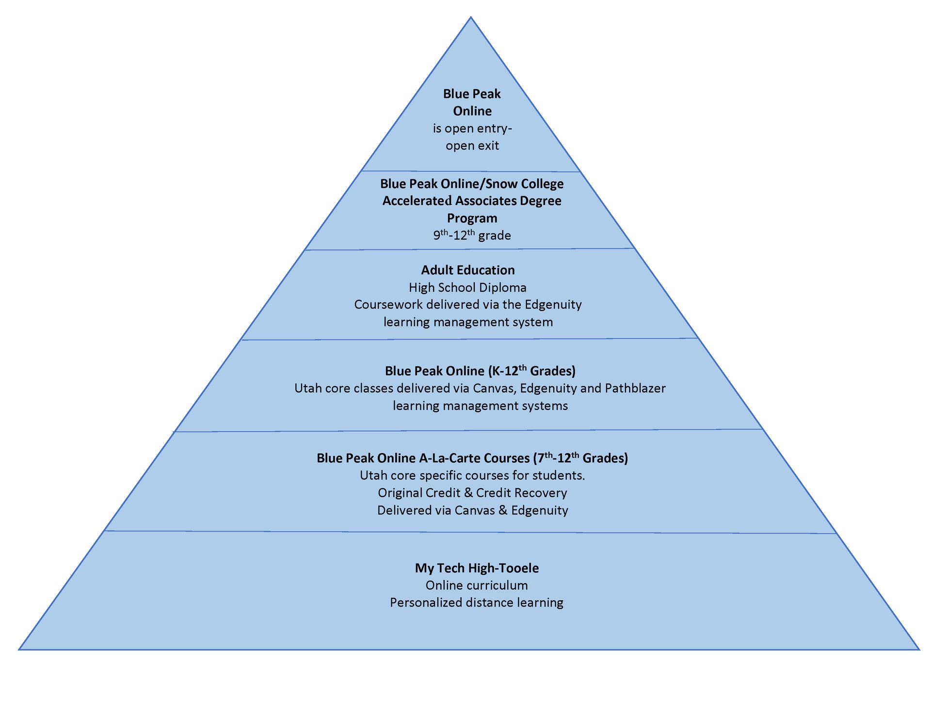 Blue Peak Online Structure