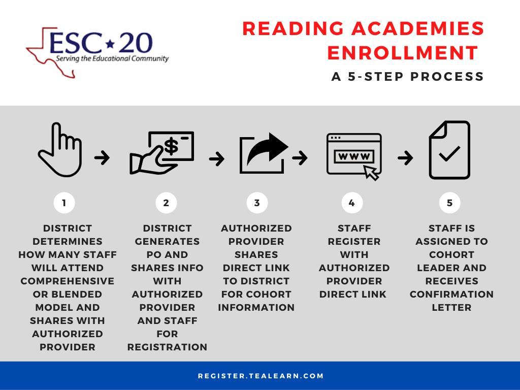 Reading Academies Enrollment