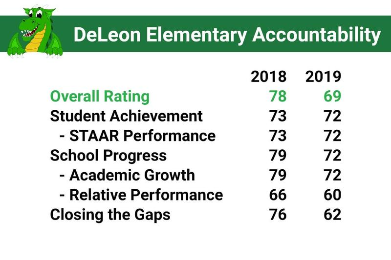 DeLeon Accountability Scores Thumbnail Image