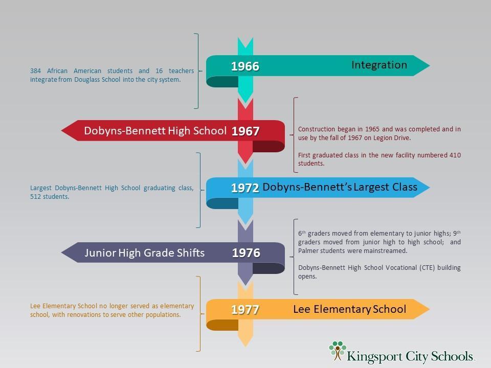 Timeline Slide