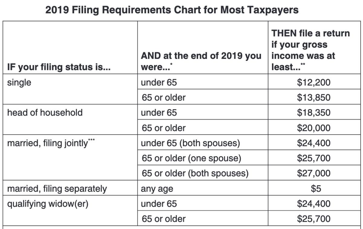 filing chart