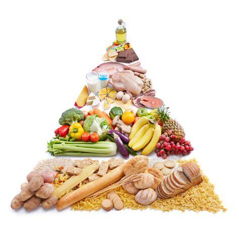 Meal Pyramid