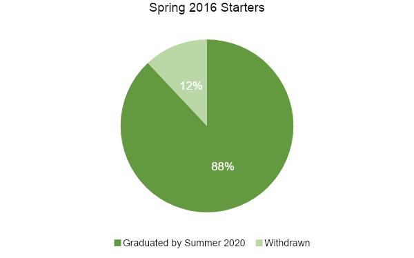 Spring 2016 Starters