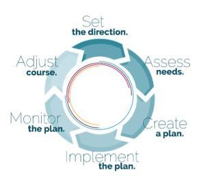 PDE's Cycle for Comprehensive Planning and Improvement