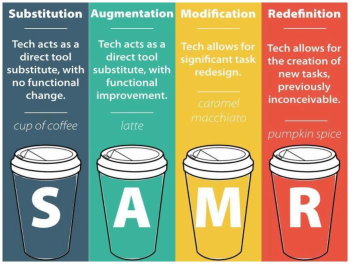 Coffee analogy for SAMR model