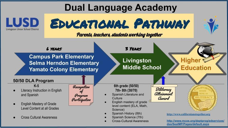 DLA Pathway for LUSD