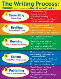 The 5 stages of writing:  Brainstorming, organizing, drafting, revising, and publishing.