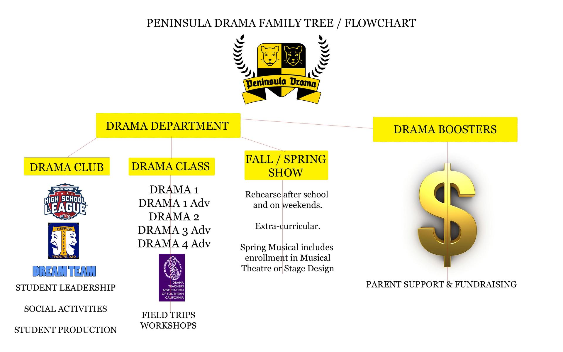 Drama Department = Club / Class / Production Activities; Drama Boosters = Fundraising and Parent Volunteerism