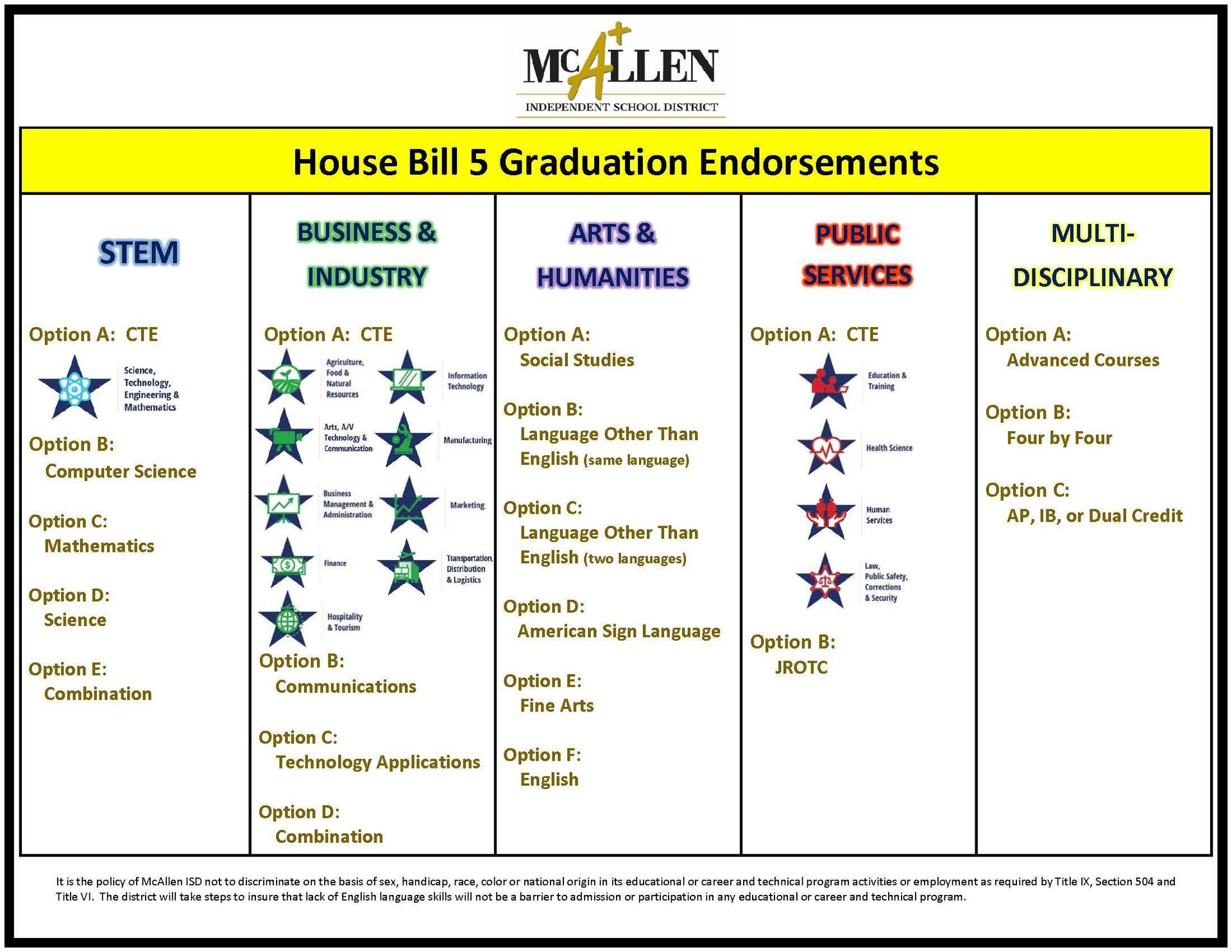 House Bill 5 Graduation Endorsements