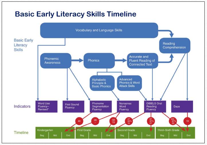 Early Literacy Skills Timeline