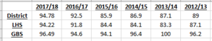 Historical Graduation Rates