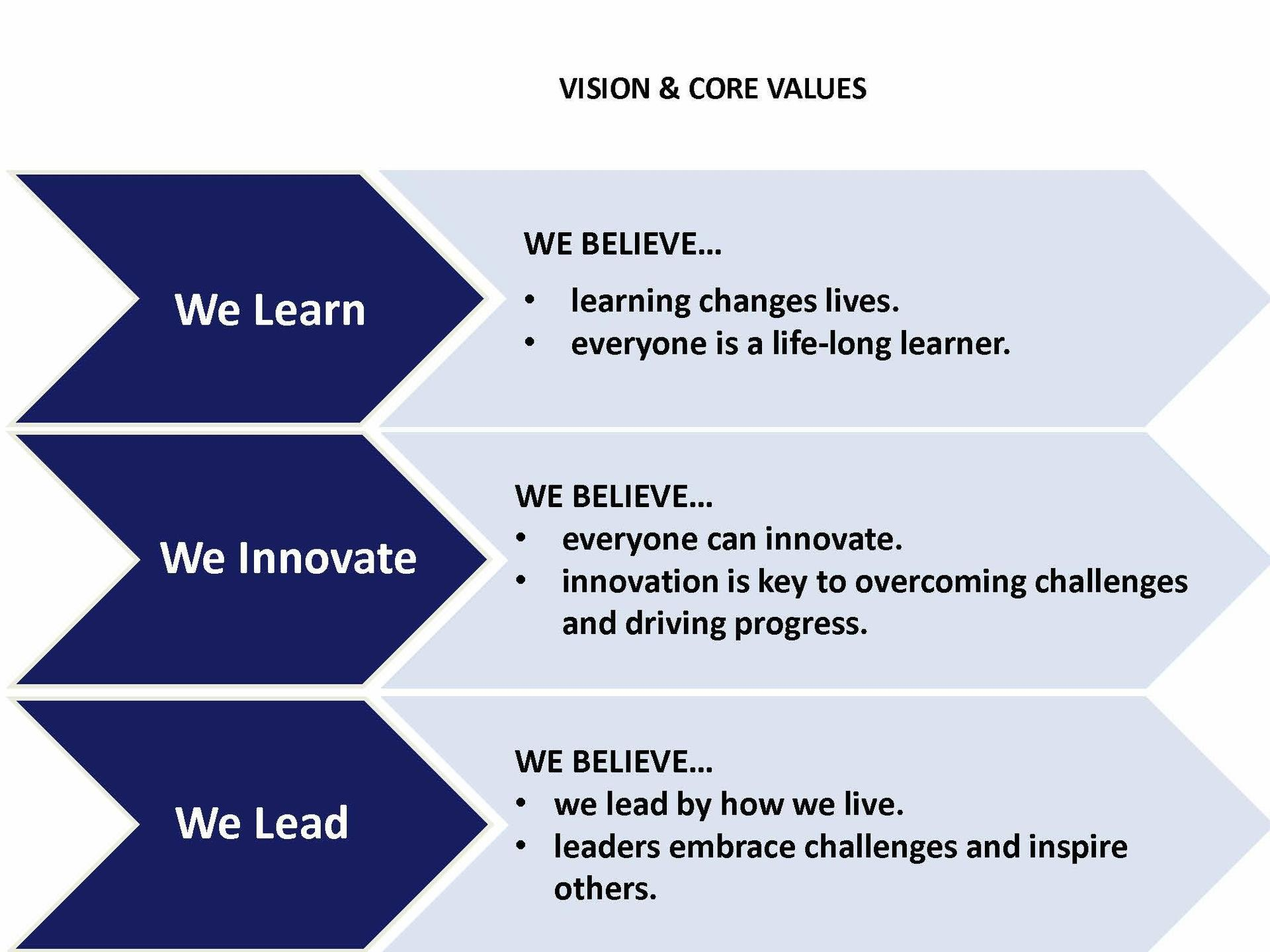 VISION AND CORE VALUES:   WE LEARN: We believe learning changes lives and everyone is a life-long learner.   WE INNOVATE:  We believe everyone can innovate.  Innovation is the key to overcoming challenges and driving progress.  WE LEAD: We believe we lead by how we live.  Leaders embrace challenges and inspire others.