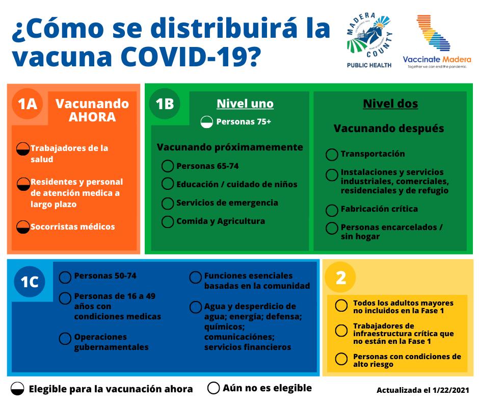Vaccine Distribution - Spanish