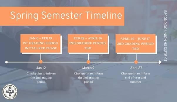 spring timeline