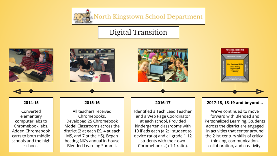 Timeline of NK's Digital Transition
