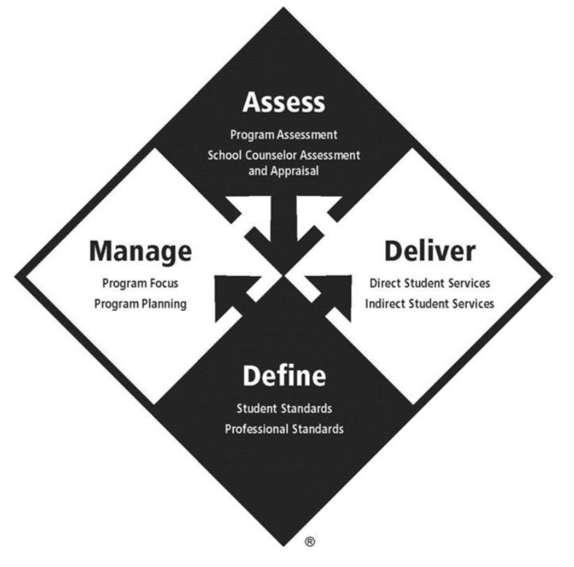 ASCA model flow chart