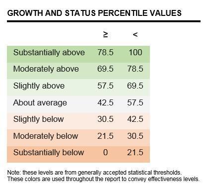 Assessment Percentiles
