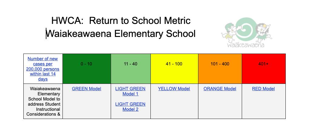 Return to School Metric