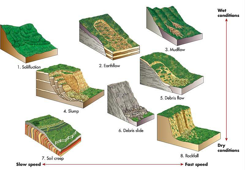 Types of debris flow and relative speed graphic