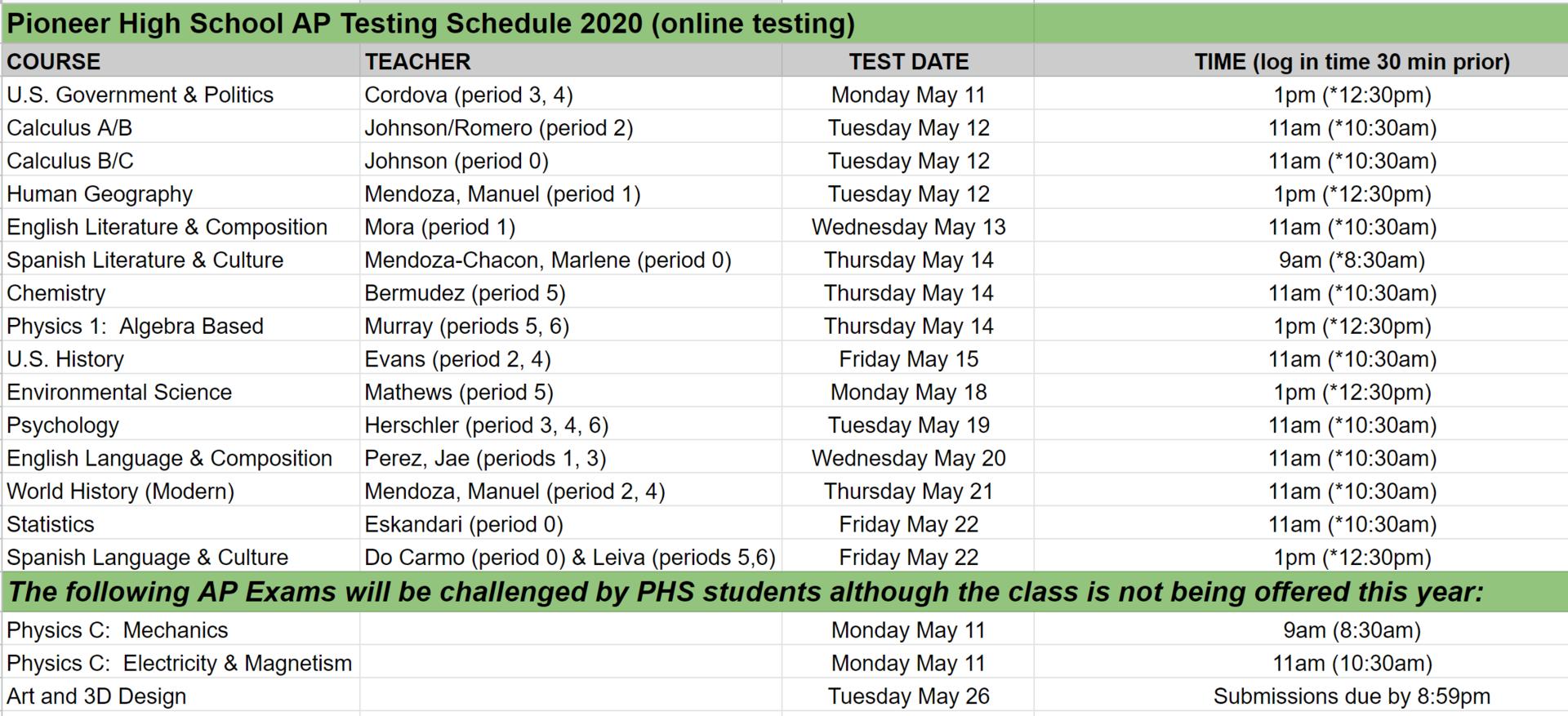 PHS AP Testing 2020