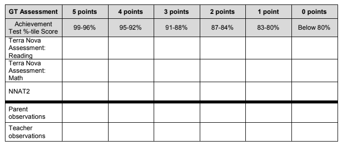 Rubric for GT Scores