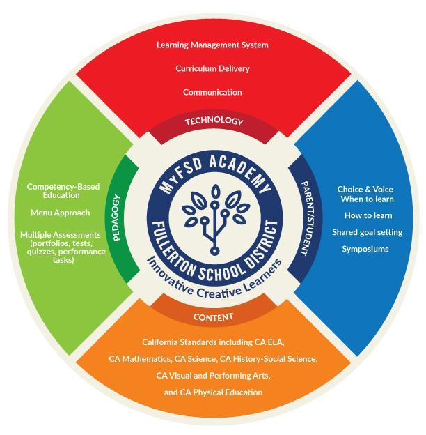 MyFSD Academy Infographic