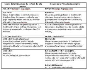 Elementary Chart SPANISH.JPG