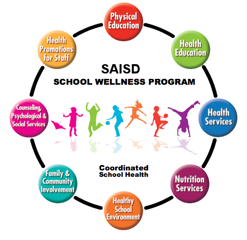 Wellness Nutrition Circle Chart