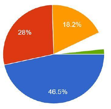reopening of EUSD schools survey results- pie chart