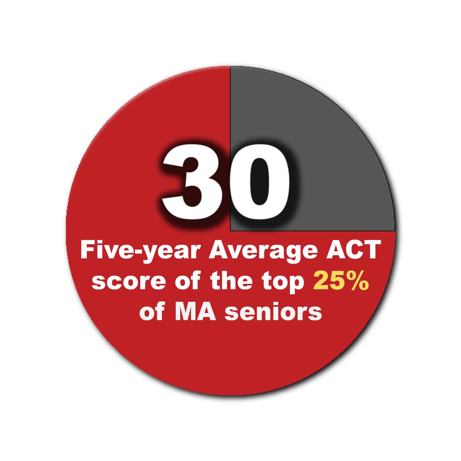Top 25% ACT graphic