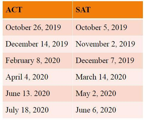 2019-2020 College Test Dates