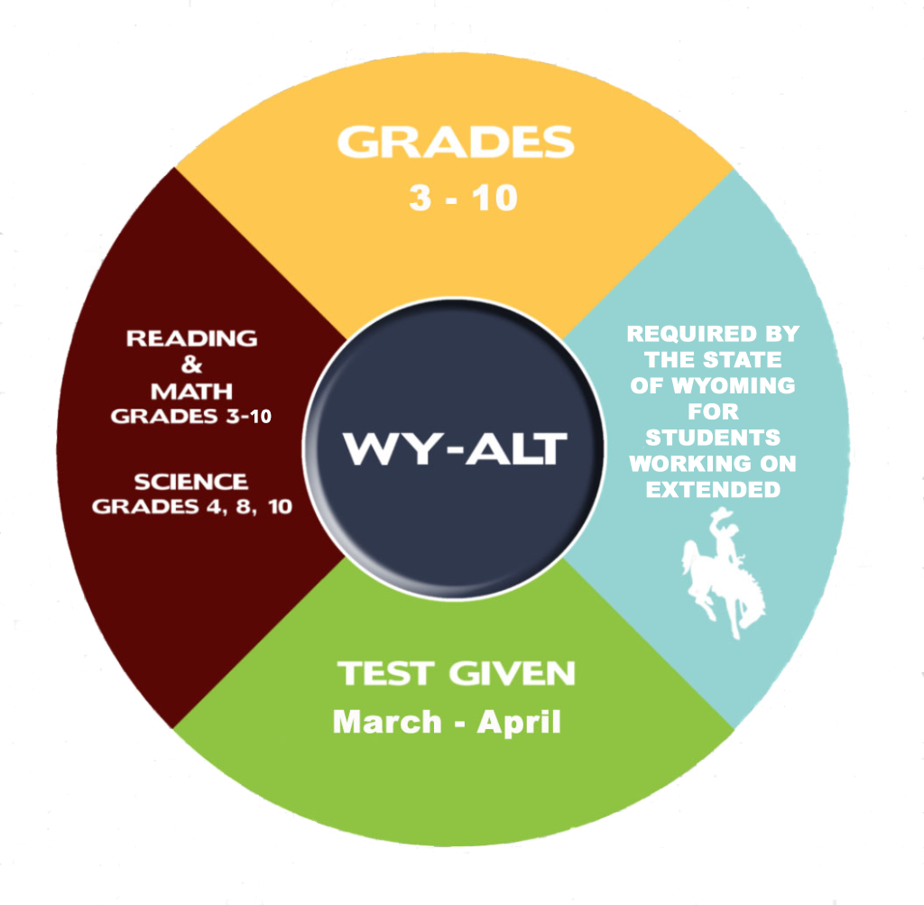 WY-ALT Assessment Graphic