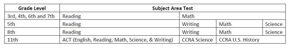 Grade Level Tests Administered