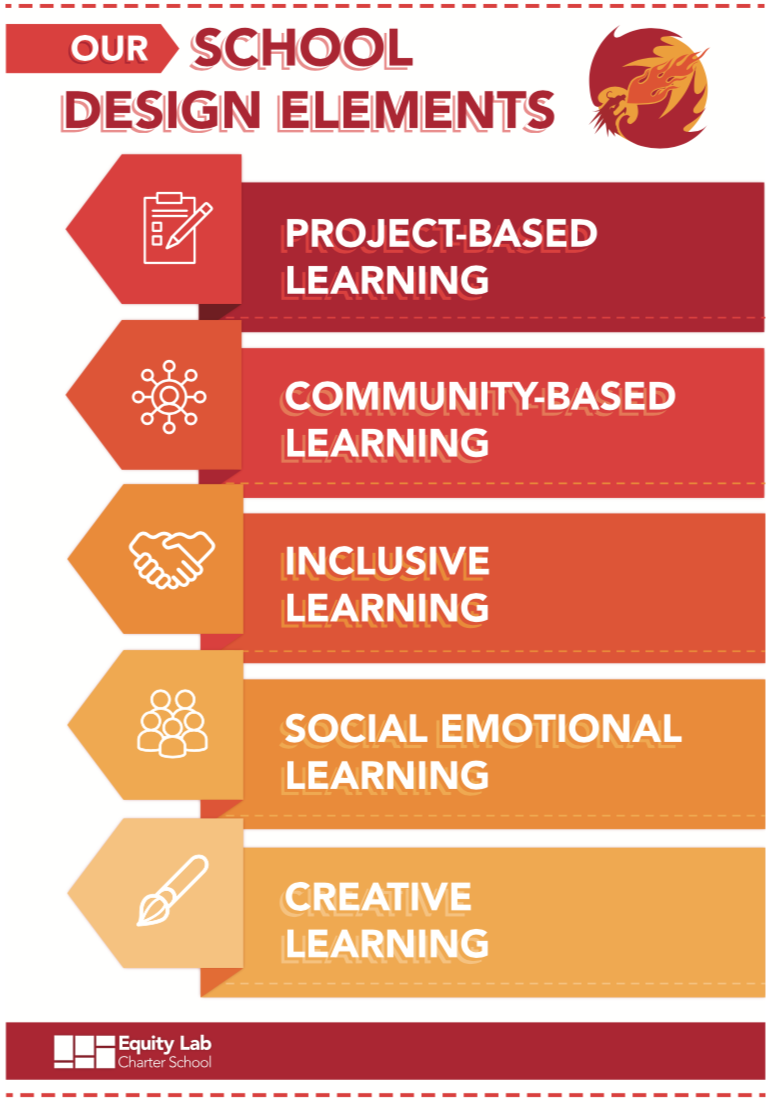 Five School Design Elements – Approach – Equity Lab Charter